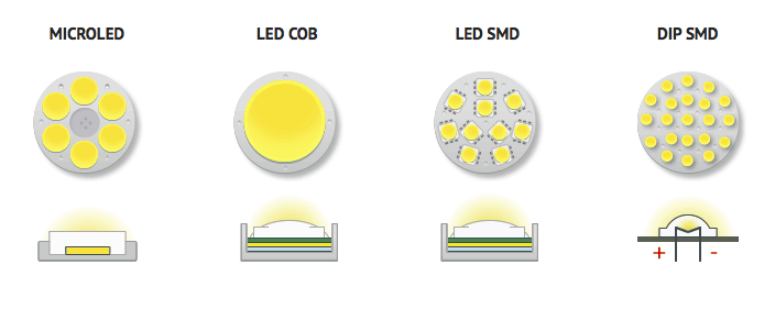 So sánh COB và SMD