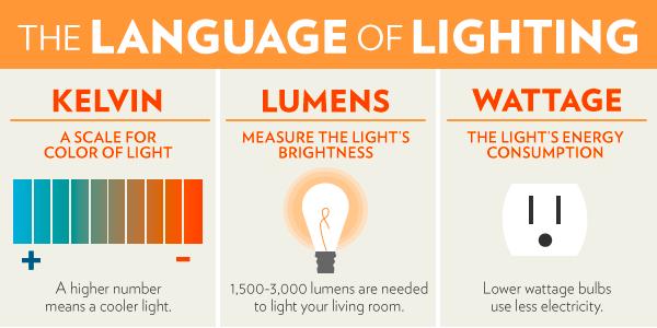 Các khái niệm và thuật ngữ trong chiếu sáng